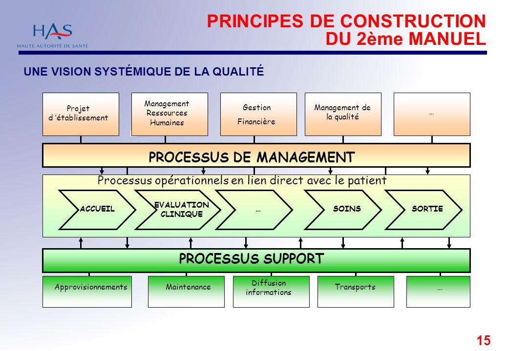 15 Projet d établissement Management Ressources Humaines Gestion Financière Management de la qualité … ApprovisionnementsMaintenance Diffusion informa