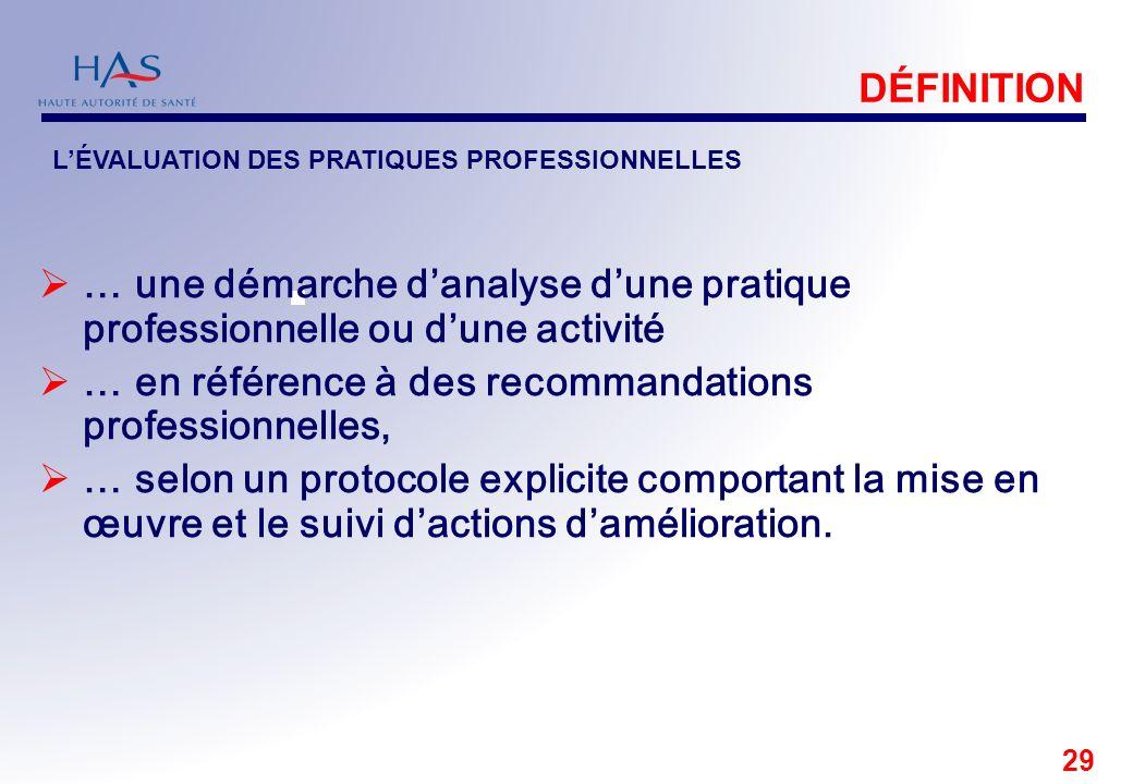 29 DÉFINITION … une démarche danalyse dune pratique professionnelle ou dune activité … en référence à des recommandations professionnelles, … selon un