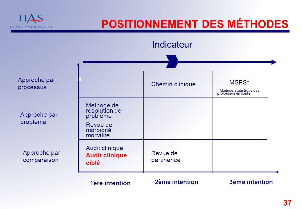 37 Audit clinique ciblé Approche par comparaison Approche par problème Approche par processus Chemin clinique MSPS* Revue de pertinence Méthode de rés