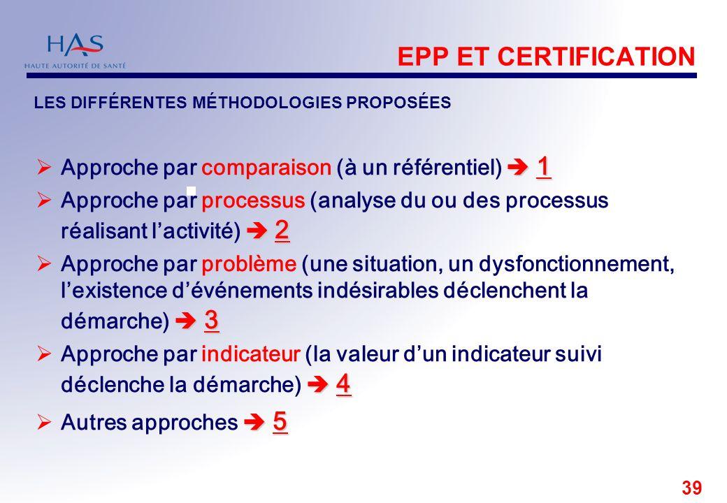 39 EPP ET CERTIFICATION 1 Approche par comparaison (à un référentiel) 1 2 Approche par processus (analyse du ou des processus réalisant lactivité) 2 3