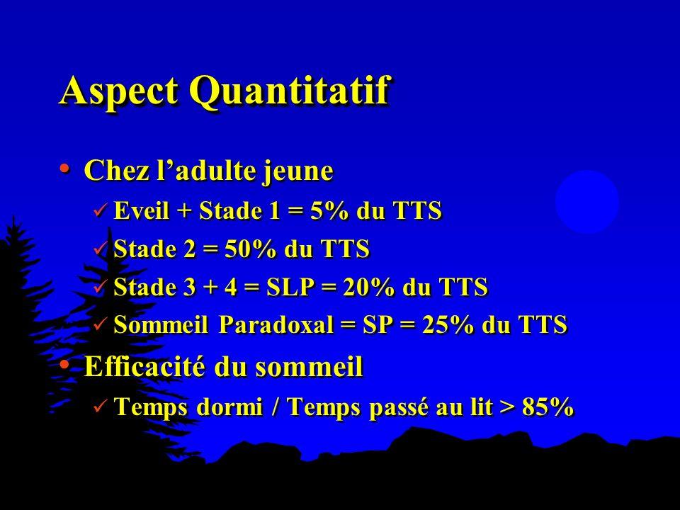 Aspect Quantitatif Chez ladulte jeune Eveil + Stade 1 = 5% du TTS Stade 2 = 50% du TTS Stade 3 + 4 = SLP = 20% du TTS Sommeil Paradoxal = SP = 25% du