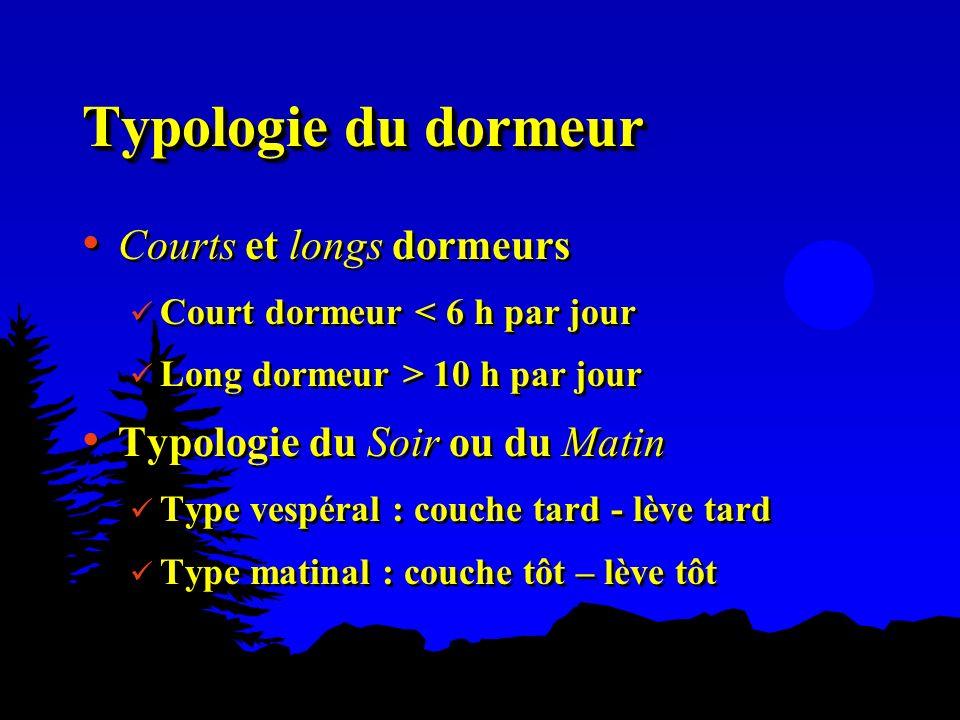 Typologie du dormeur Courts et longs dormeurs Court dormeur < 6 h par jour Long dormeur > 10 h par jour Typologie du Soir ou du Matin Type vespéral :