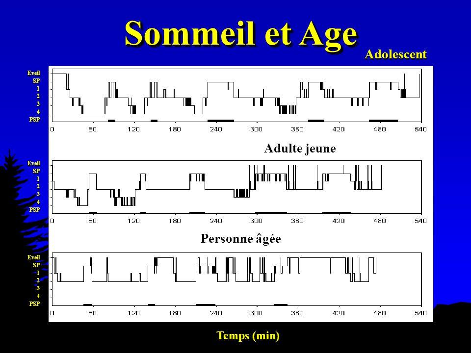Sommeil et Age Temps (min) Eveil SP 1 2 3 4 PSP Eveil SP 1 2 3 4 PSP Eveil SP 1 2 3 4 PSP Eveil SP 1 2 3 4 PSP Eveil SP 1 2 3 4 PSP Eveil SP 1 2 3 4 P
