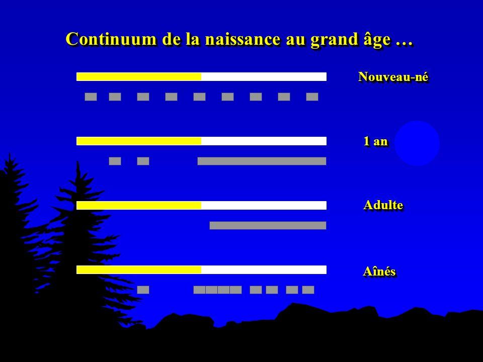 Continuum de la naissance au grand âge … Nouveau-néNouveau-né 1 an AdulteAdulte AînésAînés