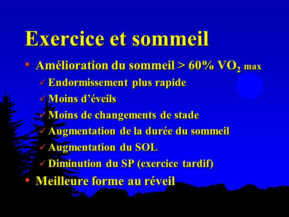 Exercice et sommeil Amélioration du sommeil > 60% VO 2 max Endormissement plus rapide Moins déveils Moins de changements de stade Augmentation de la d