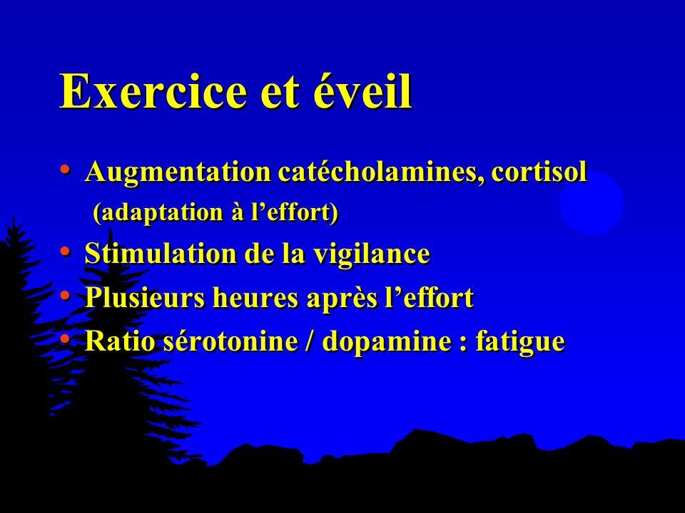 Exercice et éveil Augmentation catécholamines, cortisol (adaptation à leffort) Stimulation de la vigilance Plusieurs heures après leffort Ratio séroto
