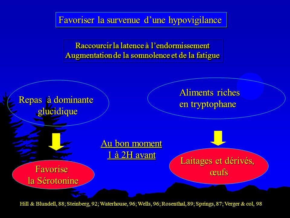 Favoriser la survenue dune hypovigilance Repas à dominante glucidique Aliments riches en tryptophane Laitages et dérivés, œufs Favorise la Sérotonine