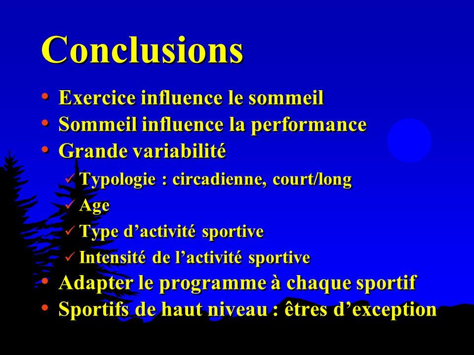 Conclusions Exercice influence le sommeil Sommeil influence la performance Grande variabilité Typologie : circadienne, court/long Age Type dactivité s