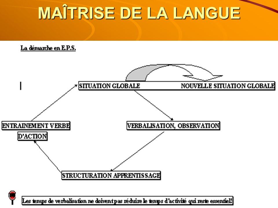 PARALLÈLE ENTRE E.P.S. ET MAÎTRISE DE LA LANGUE