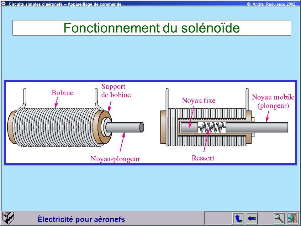 Électricité pour aéronefs © Andrei Radulescu 2002Circuits simples daéronefs – Appareillage de commande Fonctionnement du solénoïde