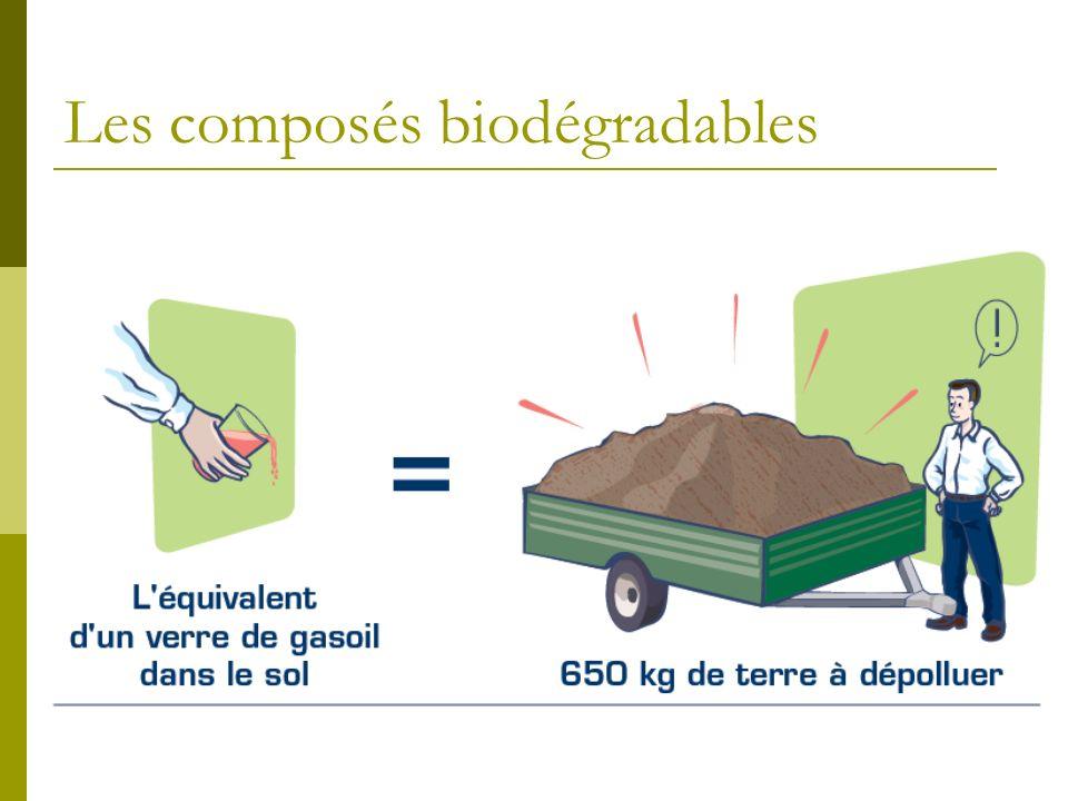 Les composés biodégradables