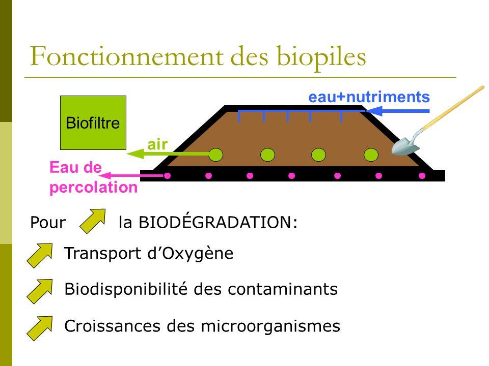 Fonctionnement des biopiles Transport dOxygèneBiodisponibilité des contaminantsCroissances des microorganismes Pour la BIODÉGRADATION: Eau de percolation eau+nutriments air Biofiltre