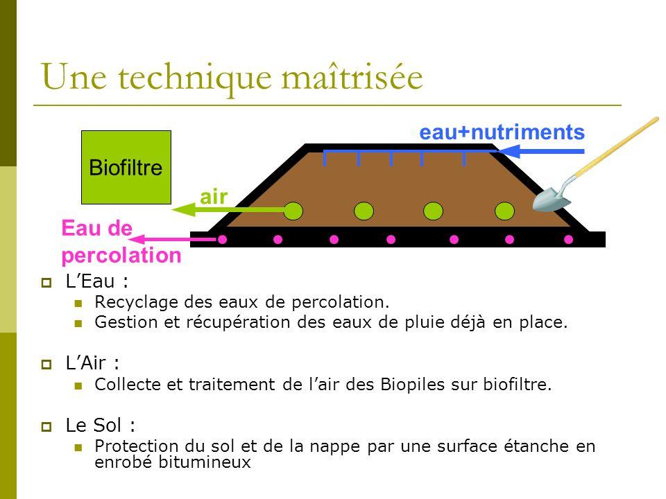 Une technique maîtrisée Eau de percolation eau+nutriments air Biofiltre LEau : Recyclage des eaux de percolation.