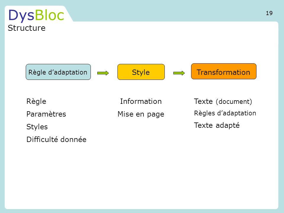 DysBloc Structure Règle dadaptation StyleTransformation Règle Paramètres Styles Difficulté donnée Information Mise en page Texte (document) Règles dad