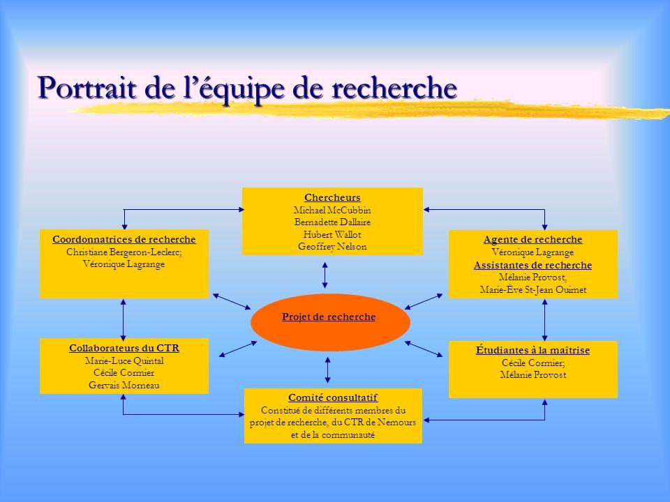 Objectifs du projet de recherche 1.Examiner le rôle de différents facteurs favorables ou défavorables au rétablissement des usagers et leur source : - la personne, - lenvironnement physique et social, - lintervention.