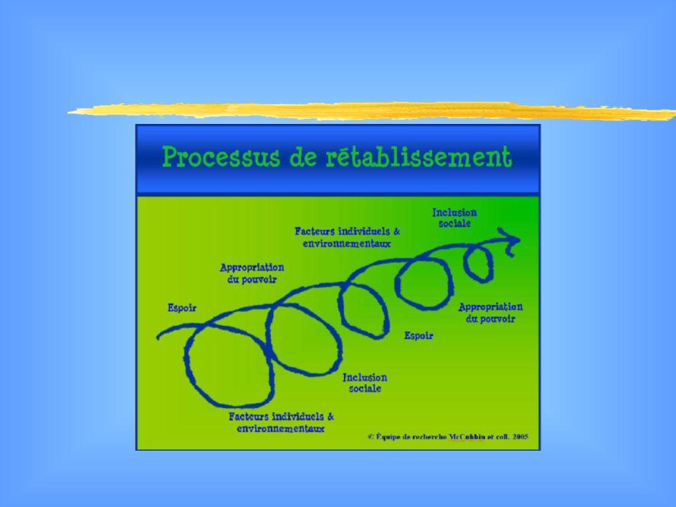 Principaux concepts à létude Définition du rétablissement retenu par léquipe de recherche: Le rétablissement peut être défini comme un processus qui permet à la personne dapprendre à composer avec son état de santé et de gagner du pouvoir sur sa vie de manière à vivre sa citoyenneté à part entière.