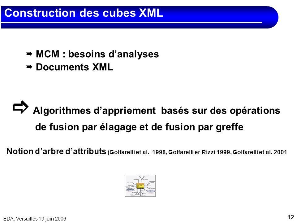12 EDA, Versailles 19 juin 2006 Construction des cubes XML MCM : besoins danalyses Documents XML Algorithmes dappriement basés sur des opérations de f