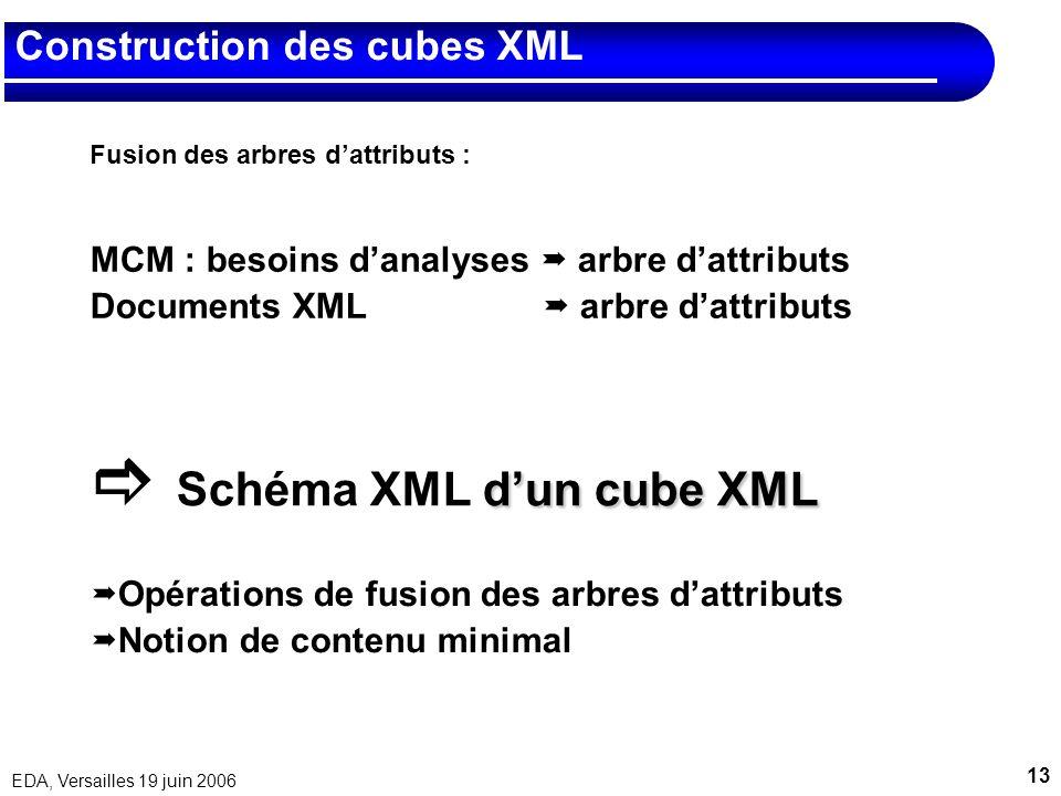 13 EDA, Versailles 19 juin 2006 Construction des cubes XML Fusion des arbres dattributs : MCM : besoins danalyses arbre dattributs Documents XML arbre