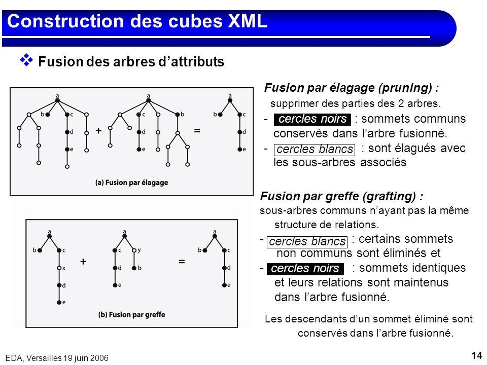 14 EDA, Versailles 19 juin 2006 Construction des cubes XML Fusion des arbres dattributs Fusion par élagage (pruning) : supprimer des parties des 2 arb