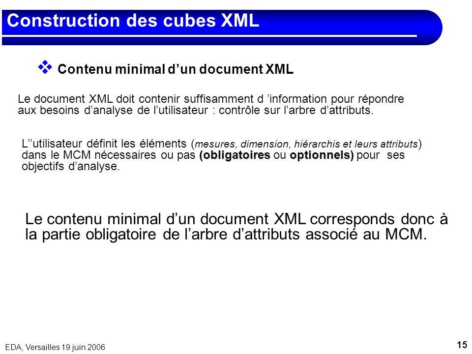 15 EDA, Versailles 19 juin 2006 Construction des cubes XML Contenu minimal dun document XML Le document XML doit contenir suffisamment d information p