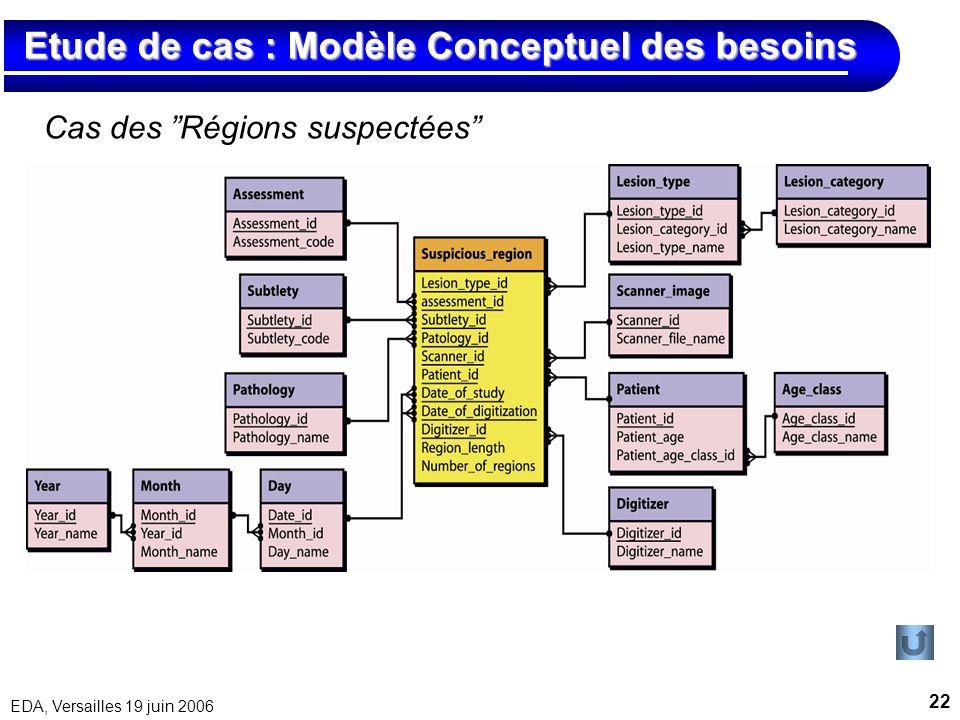 22 EDA, Versailles 19 juin 2006 Etude de cas : Modèle Conceptuel des besoins Etude de cas : Modèle Conceptuel des besoins Cas des Régions suspectées