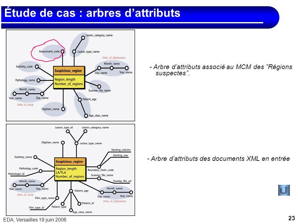 23 EDA, Versailles 19 juin 2006 Étude de cas : arbres dattributs - Arbre dattributs des documents XML en entrée - Arbre dattributs associé au MCM des