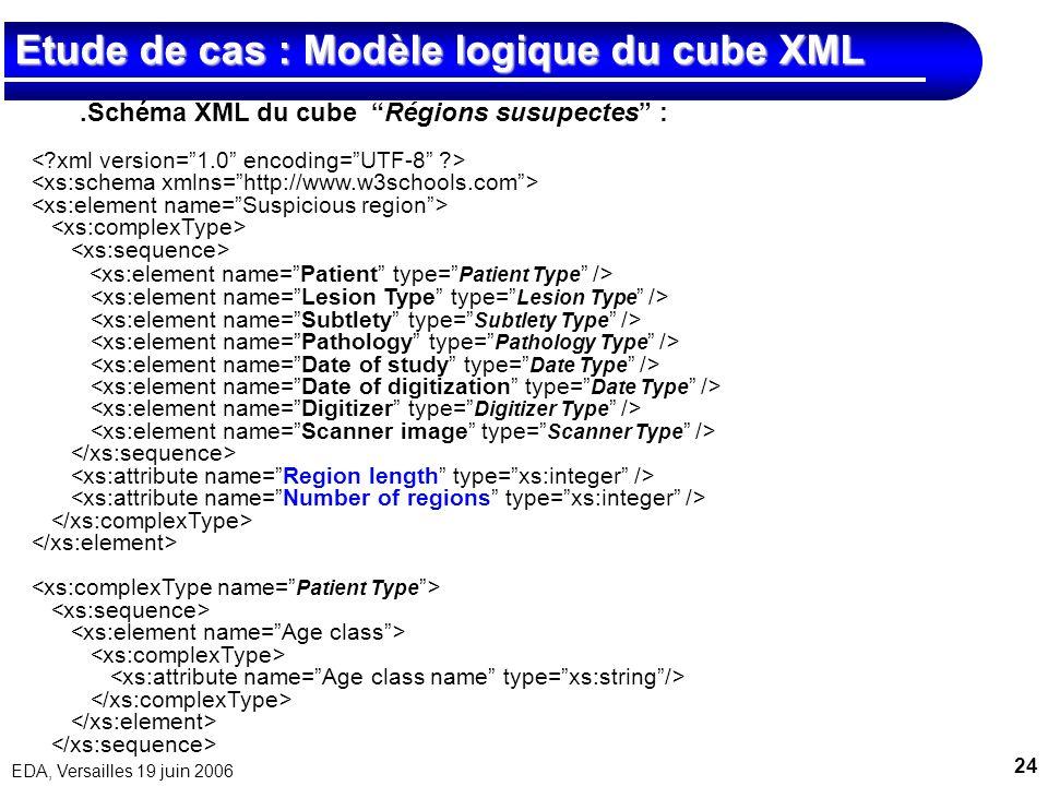 24 EDA, Versailles 19 juin 2006 Etude de cas : Modèle logique du cube XML.Schéma XML du cube Régions susupectes :