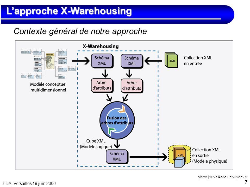 7 EDA, Versailles 19 juin 2006 pierre.jouve@eric.univ-lyon2.fr Lapproche X-Warehousing Lapproche X-Warehousing Contexte général de notre approche
