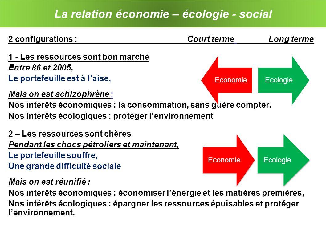 La relation économie – écologie - social 2 configurations : Court terme Long terme 1 - Les ressources sont bon marché Entre 86 et 2005, Le portefeuille est à laise, Mais on est schizophrène : Nos intérêts économiques : la consommation, sans guère compter.