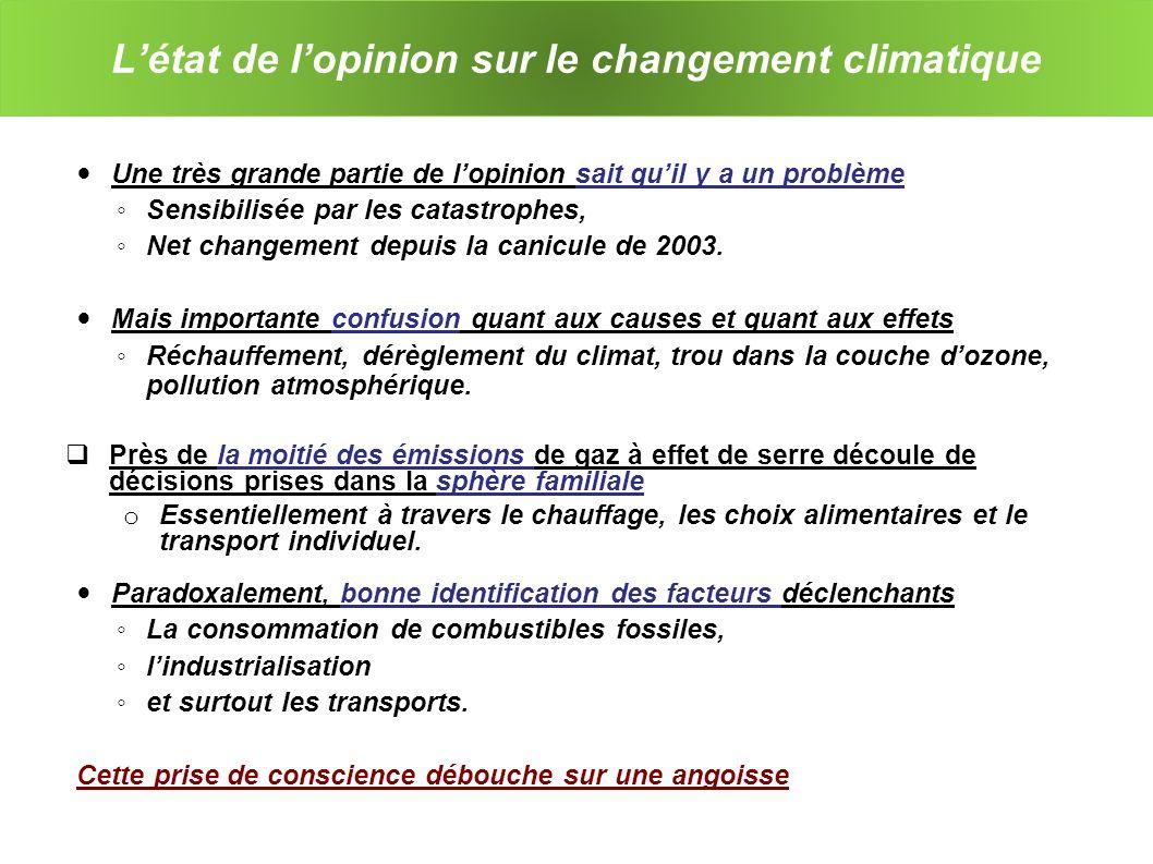 Létat de lopinion sur le changement climatique Une très grande partie de lopinion sait quil y a un problème Sensibilisée par les catastrophes, Net changement depuis la canicule de 2003.