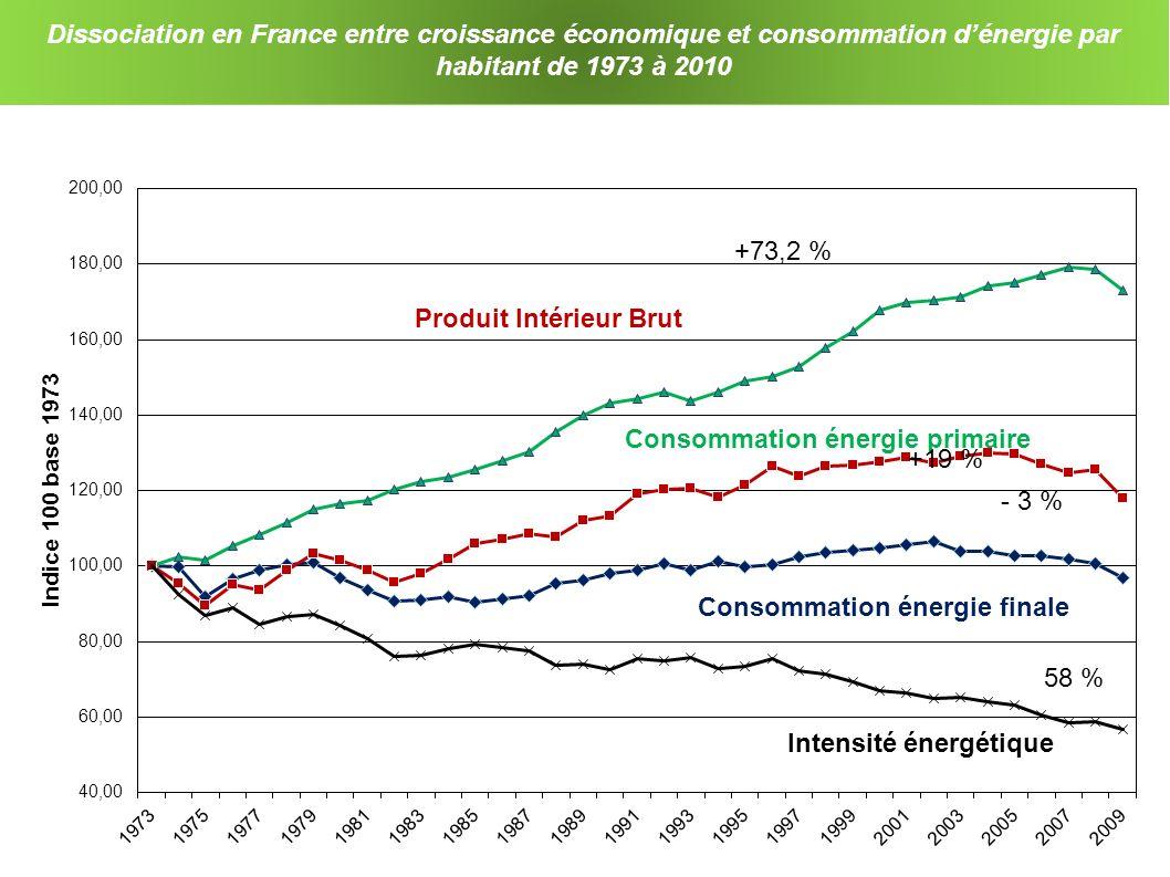 Dissociation en France entre croissance économique et consommation dénergie par habitant de 1973 à 2010 Consommation énergie finale Produit Intérieur Brut +73,2 % +19 % - 3 % 58 %