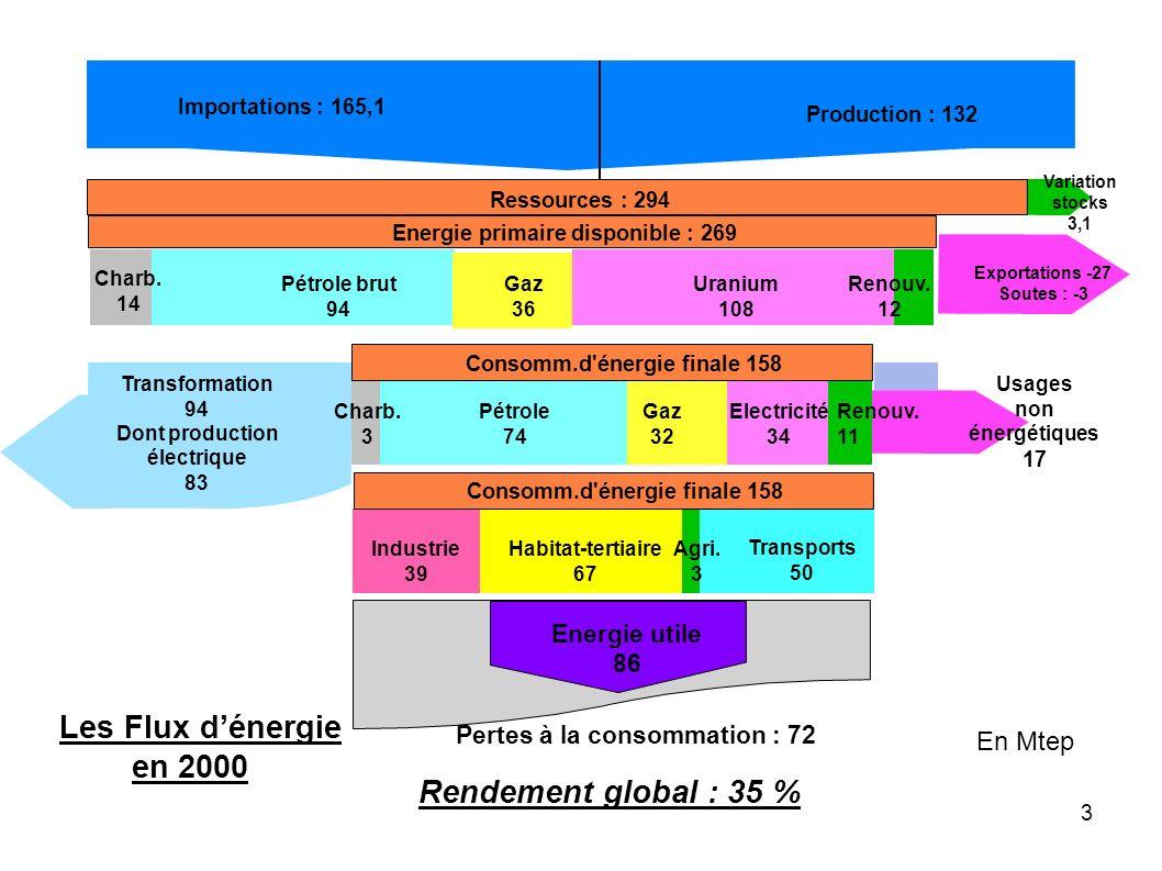 3 Importations 146,26 Mtep Production : 132 Les Flux dénergie en 2000 Exportations -27 Soutes : -3 Variation stocks 3,1 Ressources : 294 Energie prima