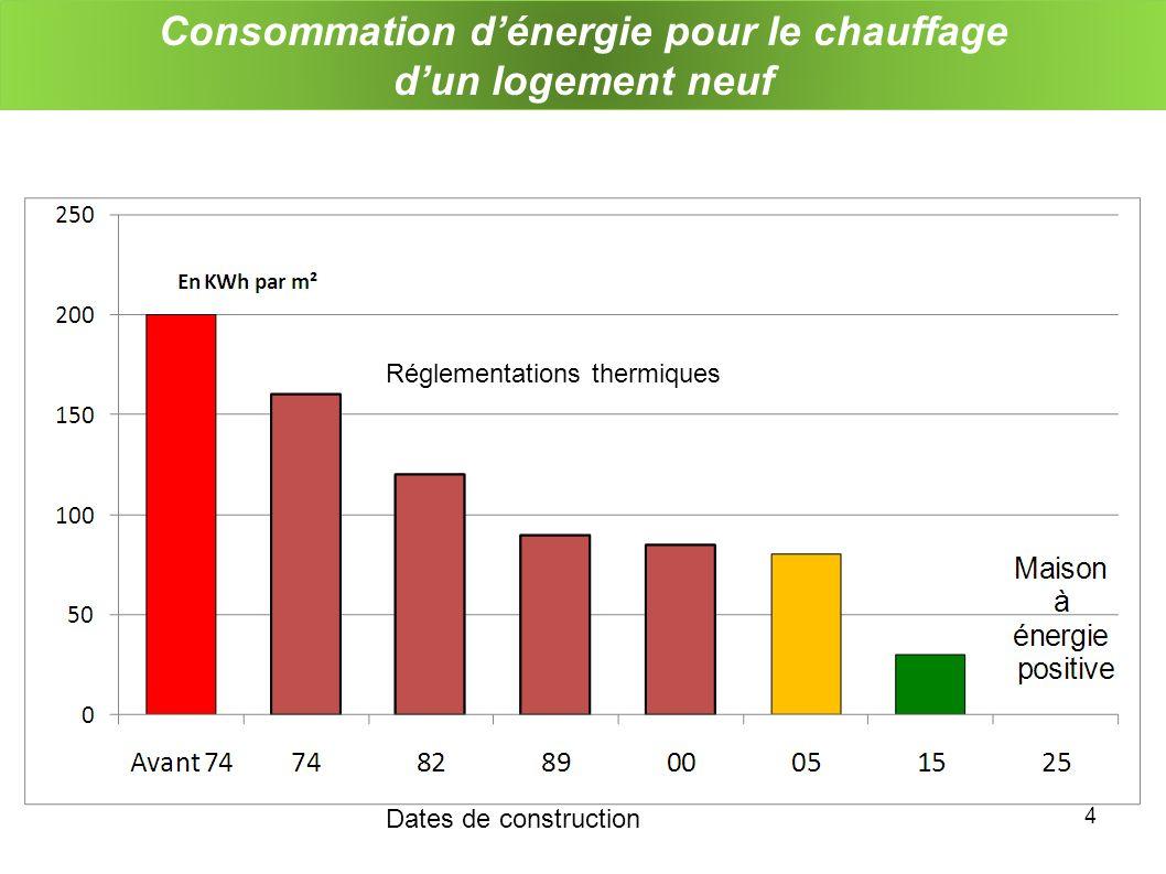Consommation dénergie pour le chauffage dun logement neuf 4 Réglementations thermiques Dates de construction
