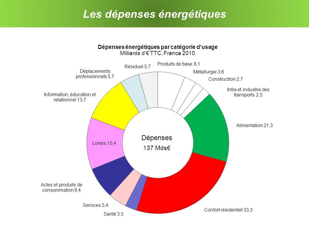 Les dépenses énergétiques