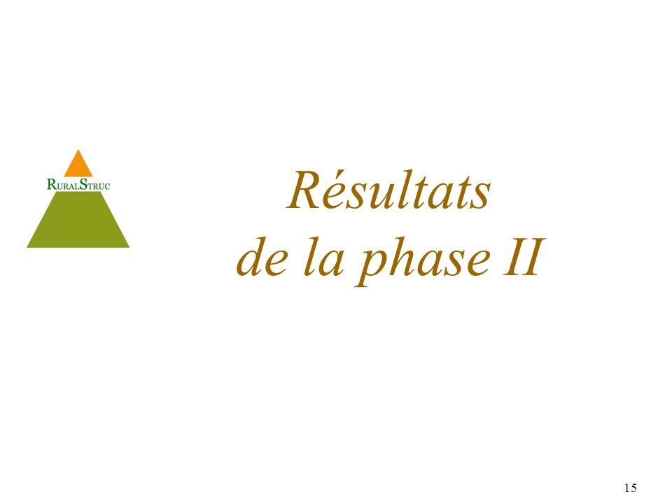 15 Résultats de la phase II