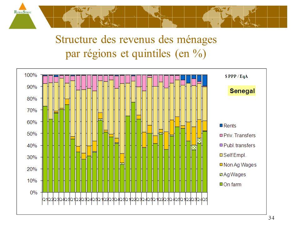 34 Structure des revenus des ménages par régions et quintiles (en %)
