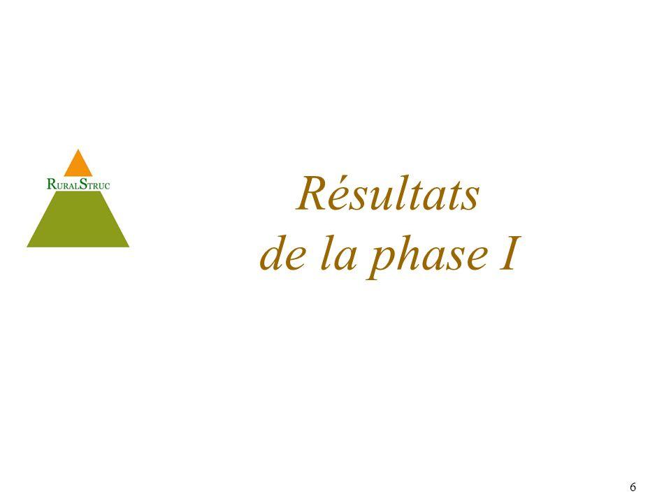 6 Résultats de la phase I