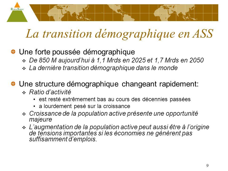 9 La transition démographique en ASS Une forte poussée démographique De 850 M aujourdhui à 1,1 Mrds en 2025 et 1,7 Mrds en 2050 La dernière transition démographique dans le monde Une structure démographique changeant rapidement: Ratio dactivité est resté extrêmement bas au cours des décennies passées a lourdement pesé sur la croissance Croissance de la population active présente une opportunité majeure Laugmentation de la population active peut aussi être à lorigine de tensions importantes si les économies ne génèrent pas suffisamment demplois.