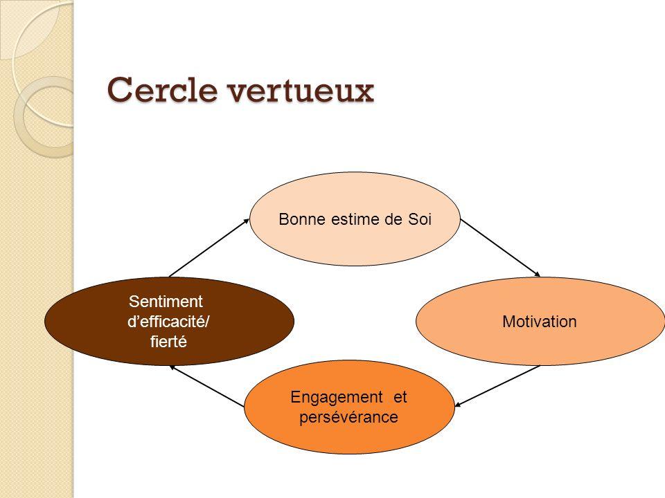Cercle vertueux Bonne estime de Soi Engagement et persévérance Sentiment defficacité/ fierté Motivation