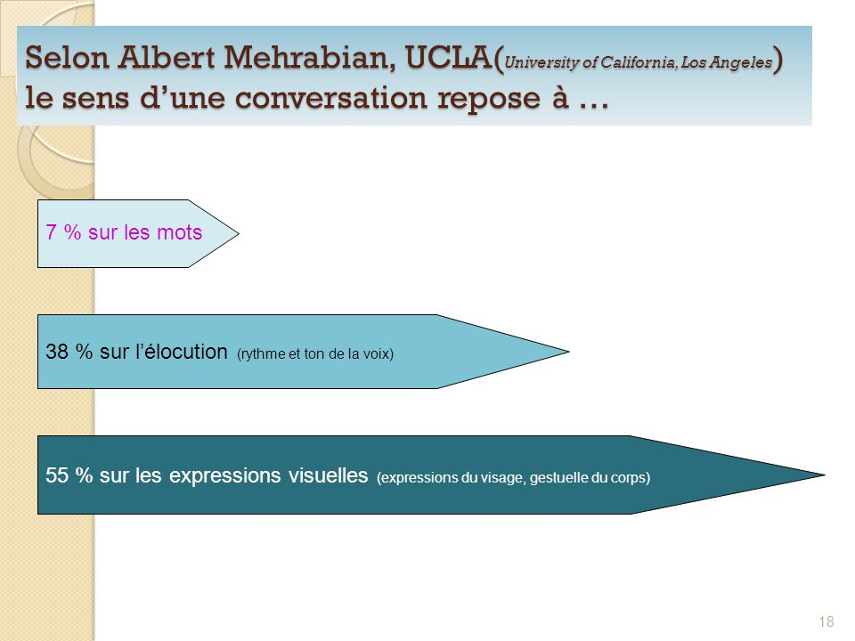 Selon Albert Mehrabian, UCLA( University of California, Los Angeles ) le sens dune conversation repose à … 7 % sur les mots 38 % sur lélocution (rythm