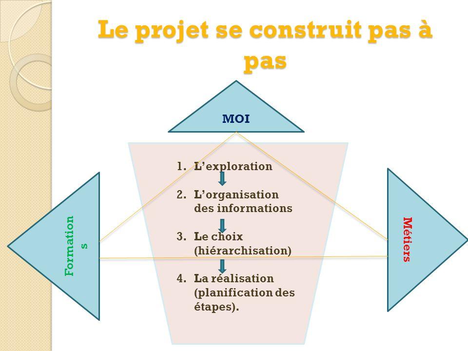 1.Lexploration 2.Lorganisation des informations 3.Le choix (hiérarchisation) 4.La réalisation (planification des étapes).