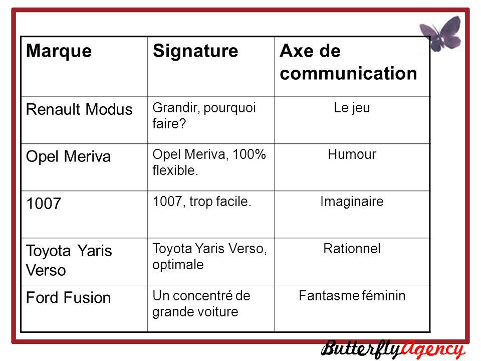 MarqueSignatureAxe de communication Renault Modus Grandir, pourquoi faire? Le jeu Opel Meriva Opel Meriva, 100% flexible. Humour 1007 1007, trop facil