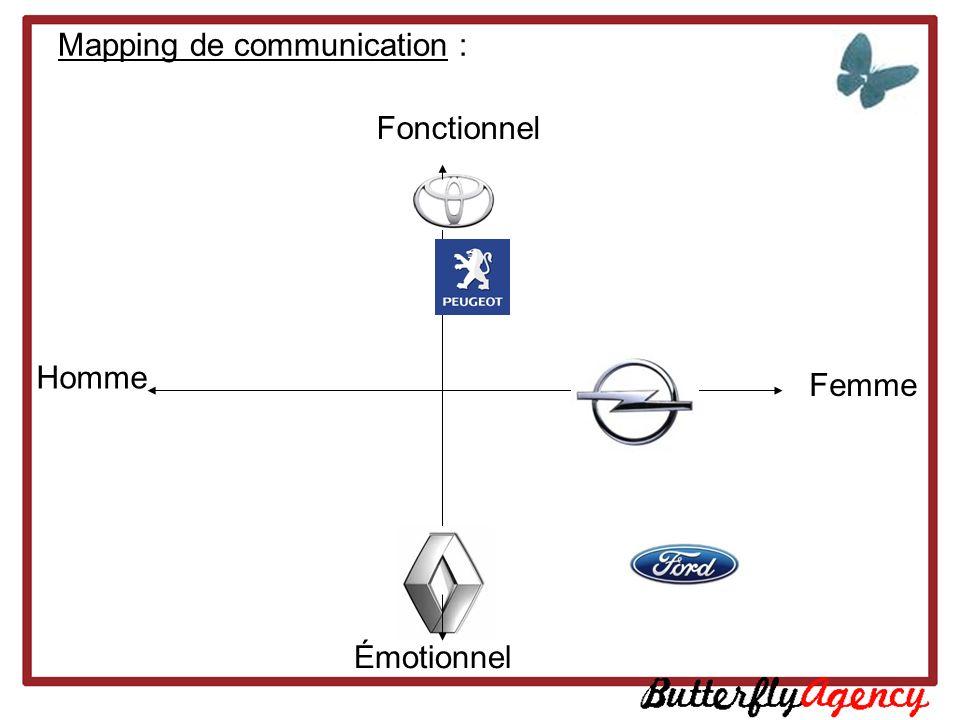 Mapping de communication : Homme Femme Fonctionnel Émotionnel