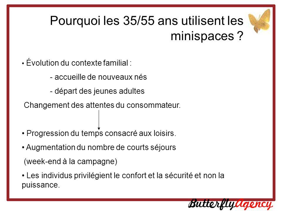 Pourquoi les 35/55 ans utilisent les minispaces ? Évolution du contexte familial : - accueille de nouveaux nés - départ des jeunes adultes Changement