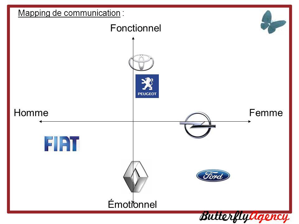 Mapping de communication : HommeFemme Fonctionnel Émotionnel