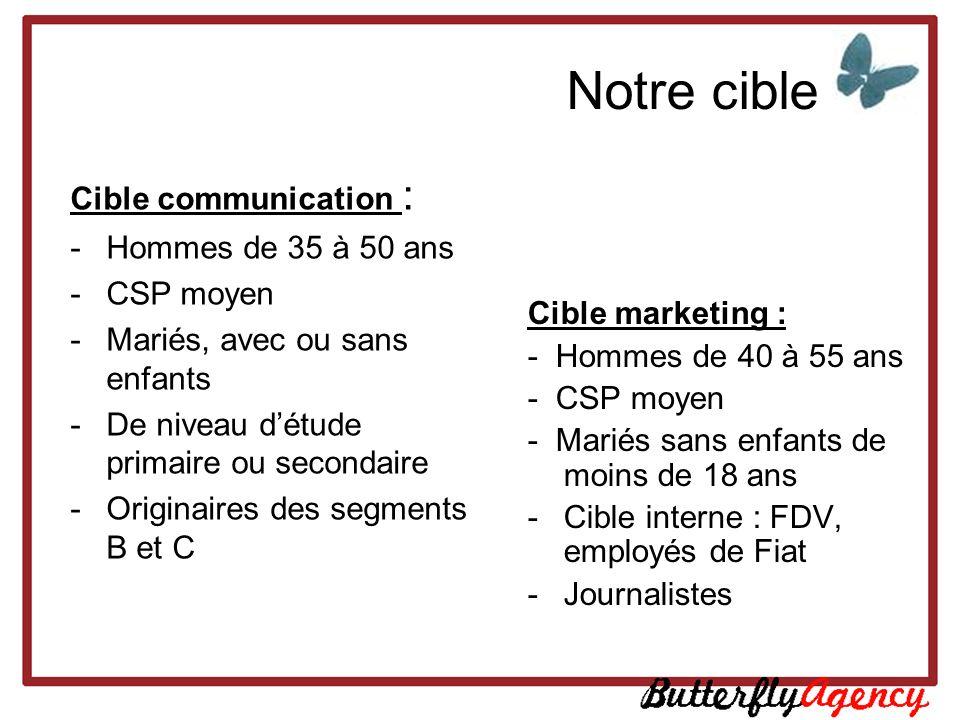 Notre cible Cible marketing : - Hommes de 40 à 55 ans - CSP moyen - Mariés sans enfants de moins de 18 ans -Cible interne : FDV, employés de Fiat -Jou