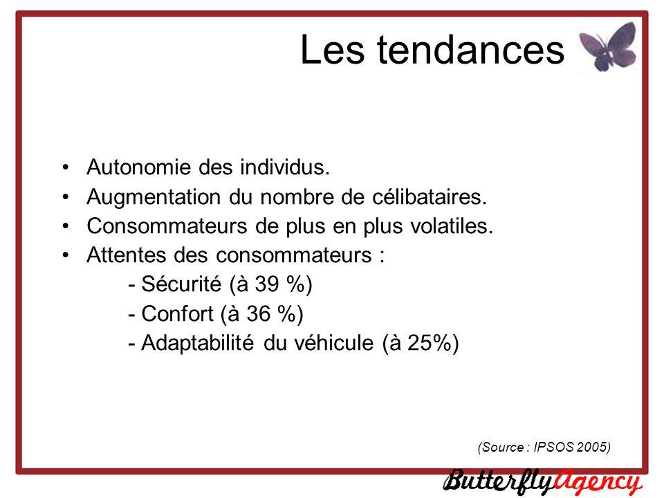 Le marché automobile français La répartition globale du marché de lautomobile : Les minispaces ont progressé de 19 % en un an : seconde silhouette la plus vendue (près de 15 % du marché des VP).
