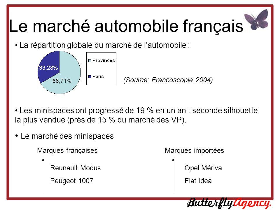 Le marché automobile français La répartition globale du marché de lautomobile : Les minispaces ont progressé de 19 % en un an : seconde silhouette la