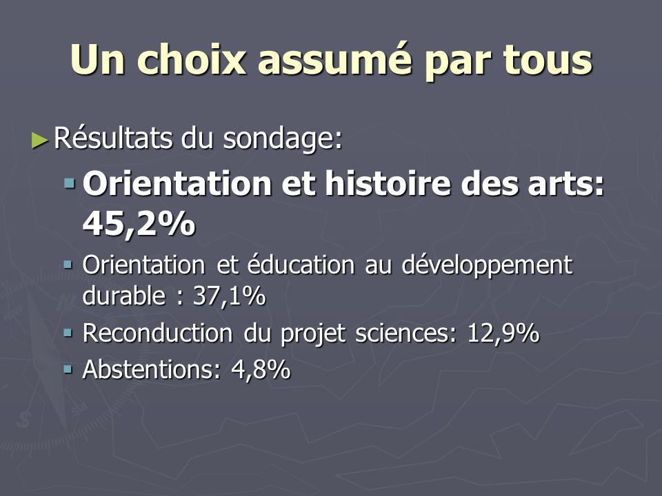 Un choix assumé par tous Résultats du sondage: Résultats du sondage: Orientation et histoire des arts: 45,2% Orientation et histoire des arts: 45,2% O