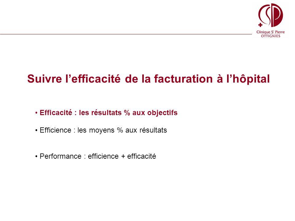 Suivre lefficacité de la facturation à lhôpital Efficacité : les résultats % aux objectifs Efficience : les moyens % aux résultats Performance : efficience + efficacité